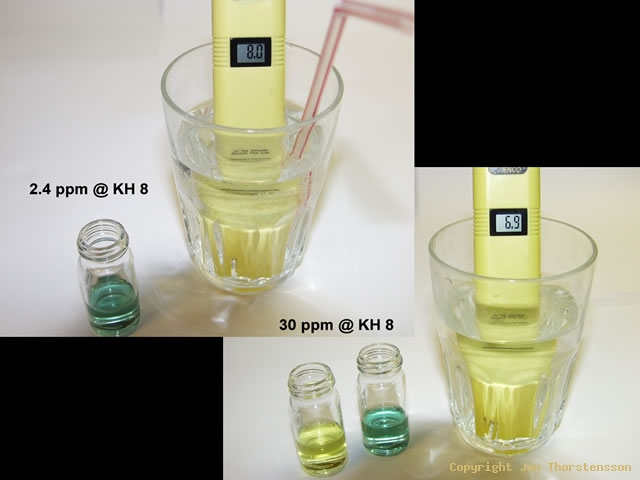 CO2-test a'la Krause